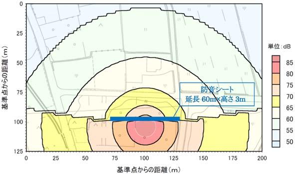 建設騒音予測結果(防音シート)