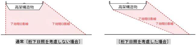 日影横断図の比較例