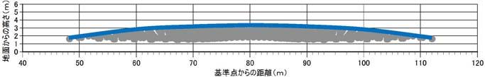 最低限必要な防音パネルの高さ及び延長の例