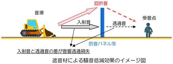 遮音材による騒音低減効果のイメージ図