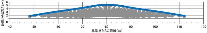 最低限必要となる防音シートの高さ及び延長の例