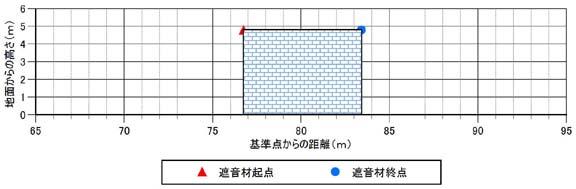 最低限必要となる遮音材の高さ及び延長の例